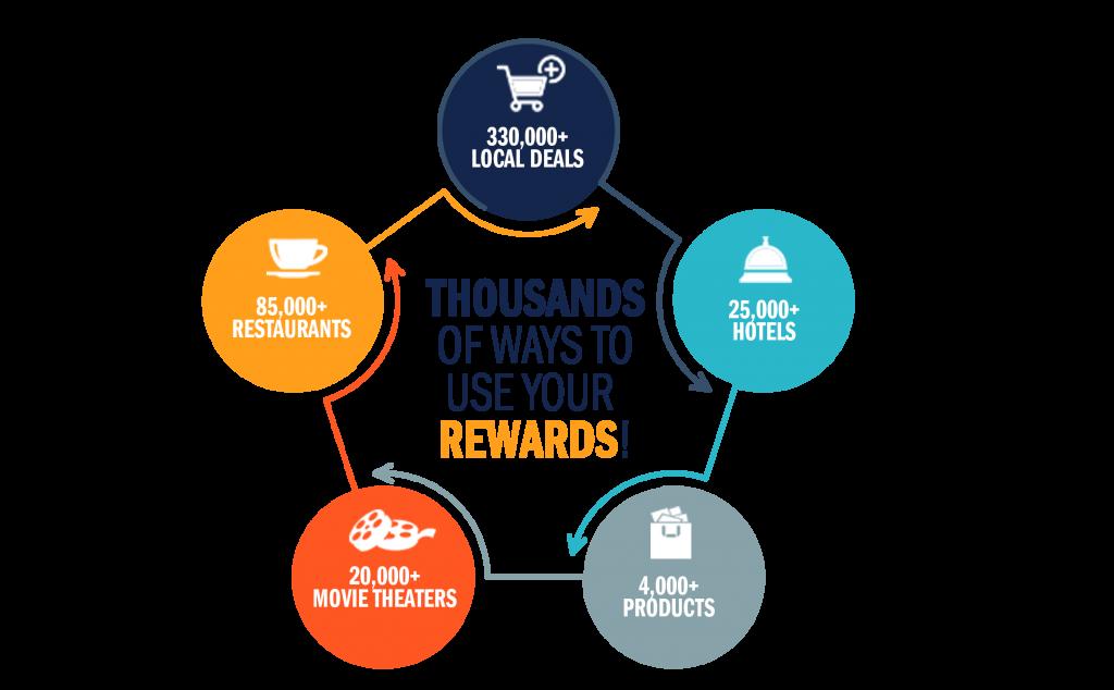 Rewards City Power Amp Gas